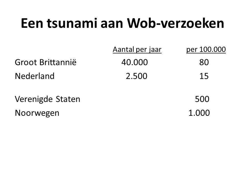 Een tsunami aan Wob-verzoeken Aantal per jaarper 100.000 Groot Brittannië 40.000 80 Nederland 2.500 15 Verenigde Staten 500 Noorwegen 1.000