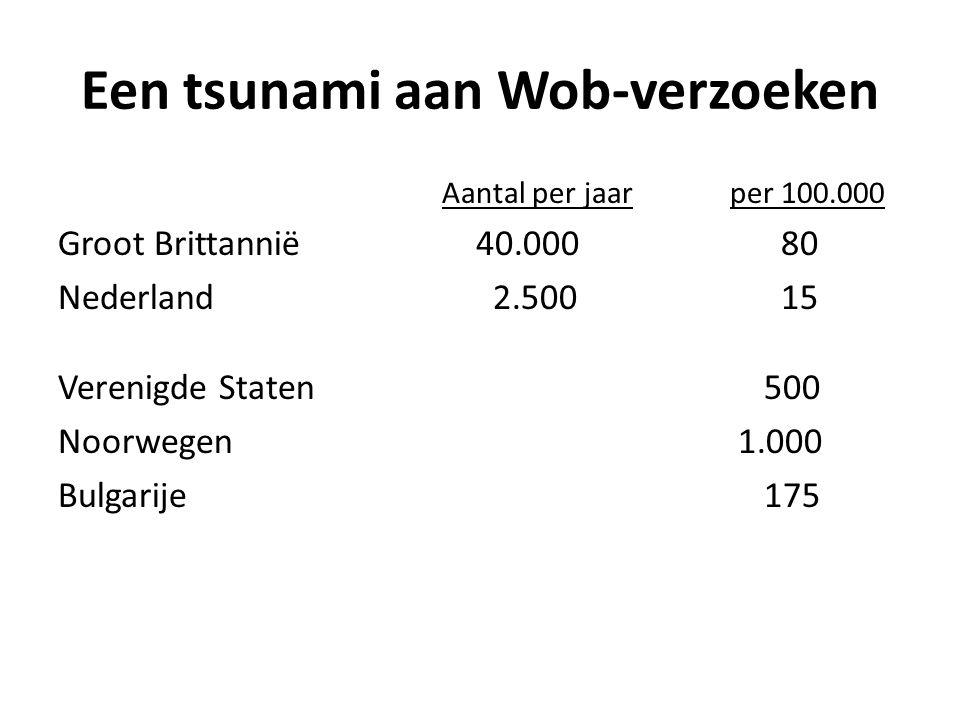 Een tsunami aan Wob-verzoeken Aantal per jaarper 100.000 Groot Brittannië 40.000 80 Nederland 2.500 15 Verenigde Staten 500 Noorwegen 1.000 Bulgarije