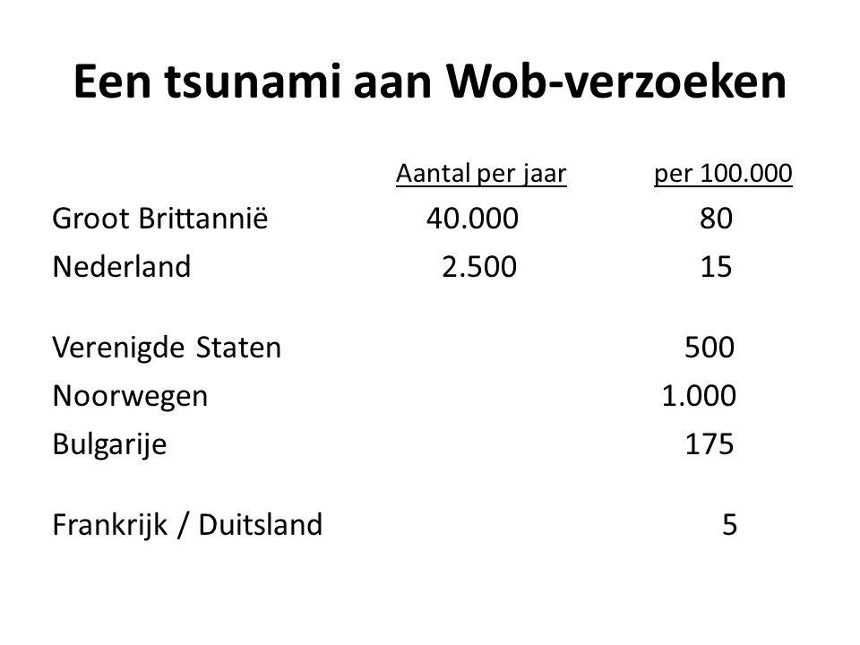 Een tsunami aan Wob-verzoeken Aantal per jaarper 100.000 Groot Brittannië 40.000 80 Nederland 2.500 15 Verenigde Staten 500 Noorwegen 1.000 Bulgarije 175 Frankrijk / Duitsland 5