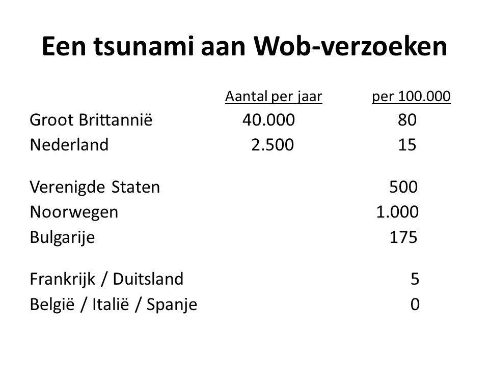 Een tsunami aan Wob-verzoeken Aantal per jaarper 100.000 Groot Brittannië 40.000 80 Nederland 2.500 15 Verenigde Staten 500 Noorwegen 1.000 Bulgarije 175 Frankrijk / Duitsland 5 België / Italië / Spanje 0