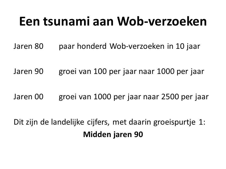 Jaren 80paar honderd Wob-verzoeken in 10 jaar Jaren 90groei van 100 per jaar naar 1000 per jaar Jaren 00groei van 1000 per jaar naar 2500 per jaar Dit zijn de landelijke cijfers, met daarin groeispurtje 1: Midden jaren 90