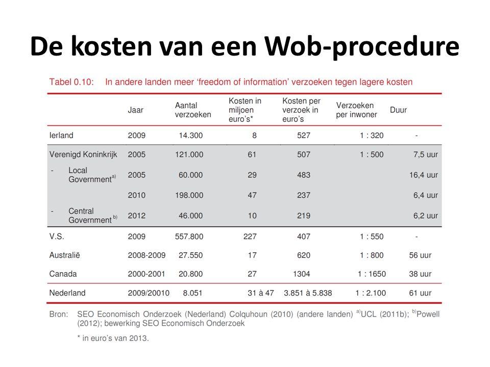 De kosten van een Wob-procedure