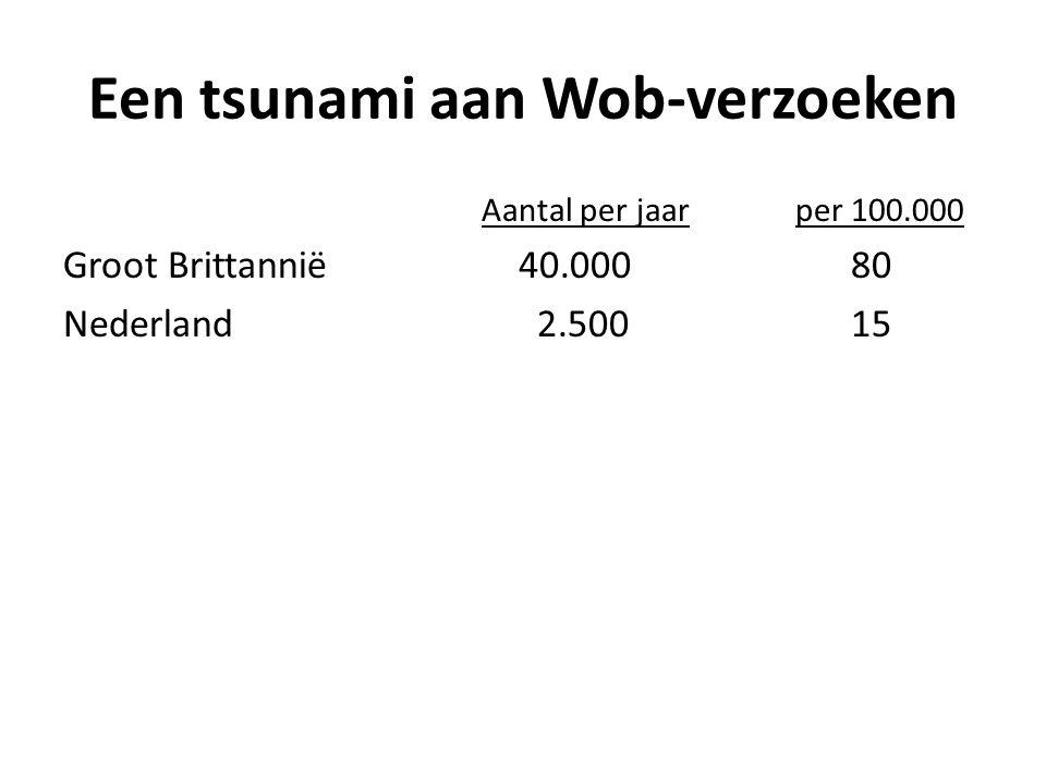 Een tsunami aan Wob-verzoeken Aantal per jaarper 100.000 Groot Brittannië 40.000 80 Nederland 2.500 15