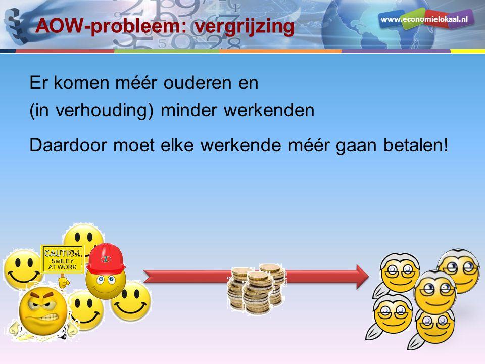 www.economielokaal.nl AOW-probleem: vergrijzing Er komen méér ouderen en (in verhouding) minder werkenden Daardoor moet elke werkende méér gaan betale