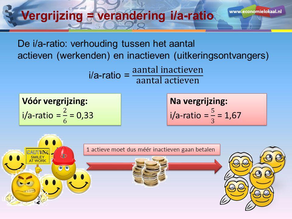 www.economielokaal.nl Vergrijzing = verandering i/a-ratio 1 actieve moet dus méér inactieven gaan betalen