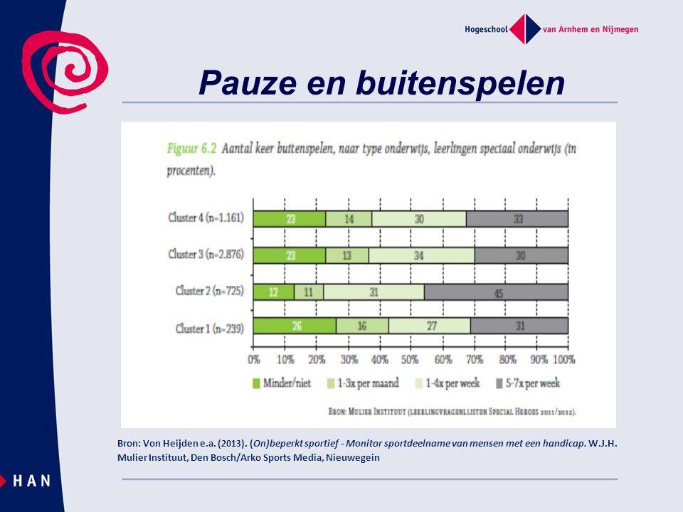 Pauze en buitenspelen Bron: Von Heijden e.a.(2013).
