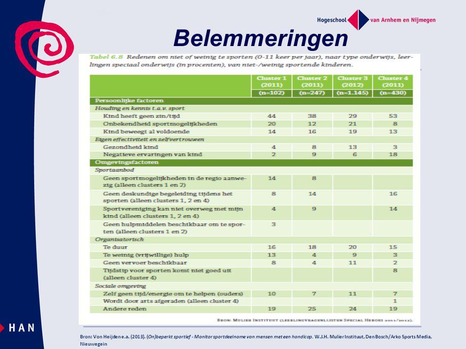 Belemmeringen Bron: Von Heijden e.a.(2013).