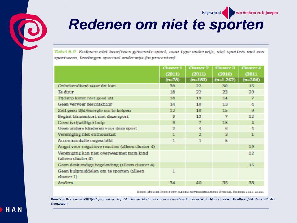 Redenen om niet te sporten Bron: Von Heijden e.a.(2013).