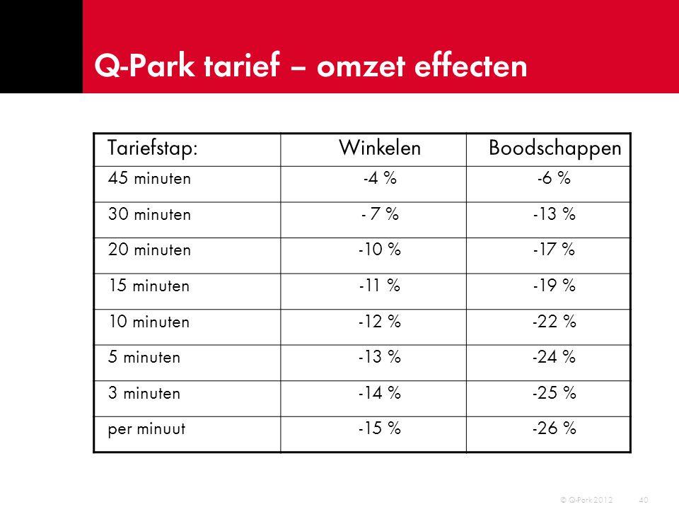 Q-Park tarief – omzet effecten 41 Tariefstap:WinkelenBoodschappen 45 minuten-4 %-6 % 30 minuten- 7 %-13 % 20 minuten-10 %-17 % 15 minuten-11 %-19 % 10 minuten-12 %-22 % 5 minuten-13 %-24 % 3 minuten-14 %-25 % per minuut-15 %-26 % © Q-Park 2012