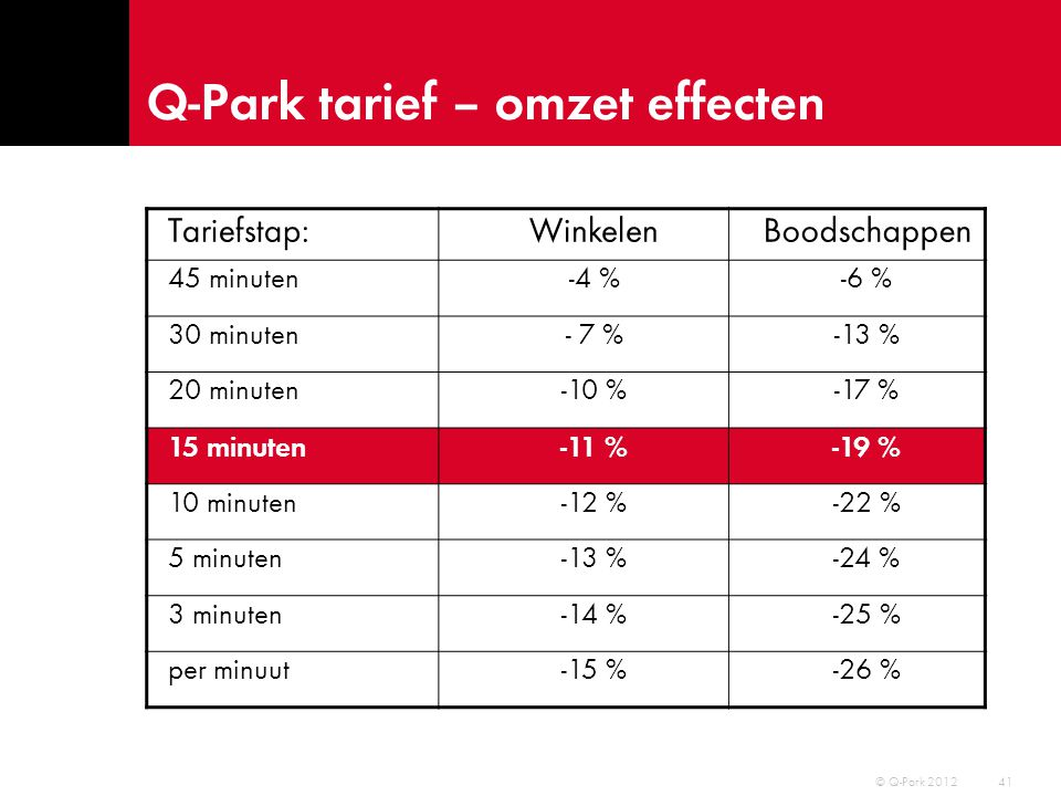 Q-Park tarief – omzet effecten 42 © Q-Park 2012 225gr = € 2,-- (€11,25 kg) 45gr = € 0,90 (€50,- kg)