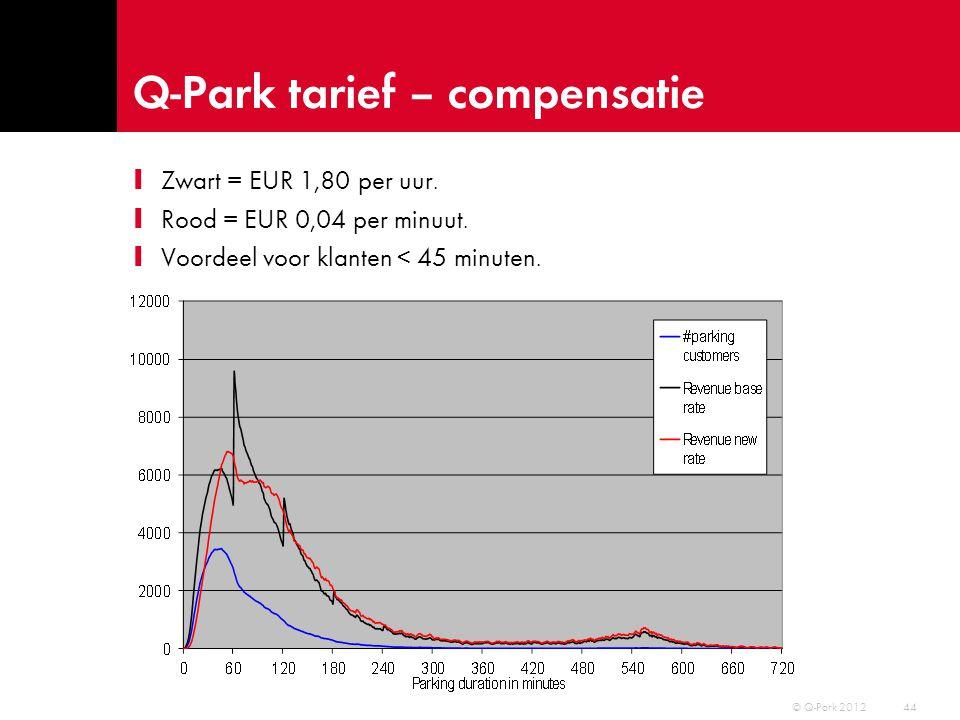 Q-Park tarief – compensatie I €1,80/u, €15/dag I Per minuut: I € 0,04/min, €15/dag I Omzet: +5,4% I Of dagtarief: I € 0,03/min, €20/dag I Omzet: +3,2% I Per Euro: I €1,00/30min, €18/dag I Omzet: +5,1% 45 © Q-Park 2012