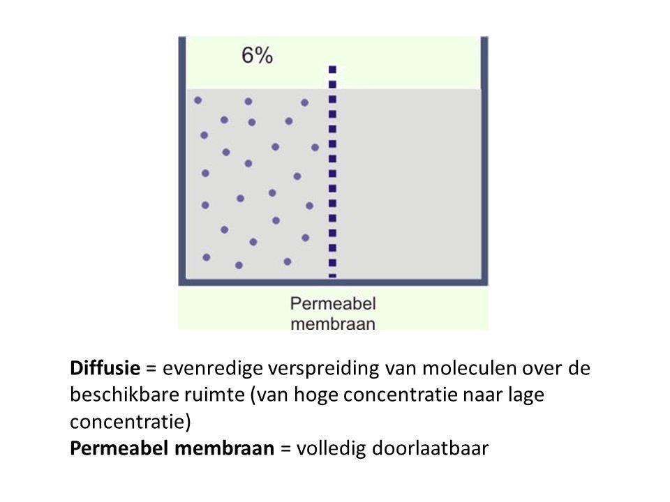 Diffusie = evenredige verspreiding van moleculen over de beschikbare ruimte (van hoge concentratie naar lage concentratie) Permeabel membraan = volled