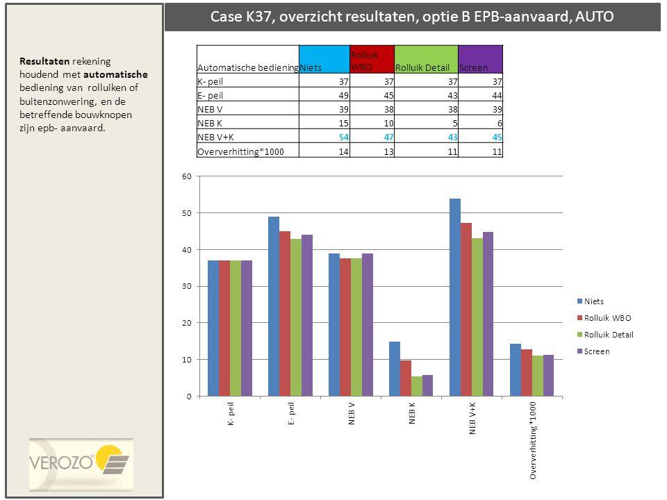 Case K37, overzicht resultaten, optie B EPB-aanvaard, AUTO Automatische bedieningNiets Rolluik WBORolluik DetailScreen K- peil37 E- peil49454344 NEB V