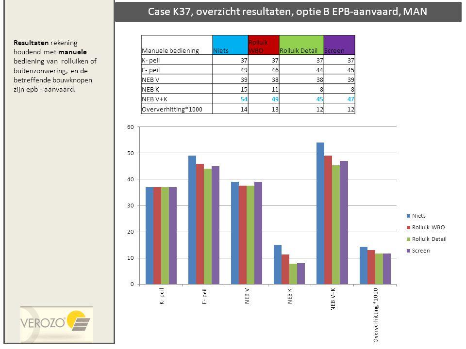 Case K37, overzicht resultaten, optie B EPB-aanvaard, MAN Manuele bedieningNiets Rolluik WBORolluik DetailScreen K- peil37 E- peil49464445 NEB V3938 3