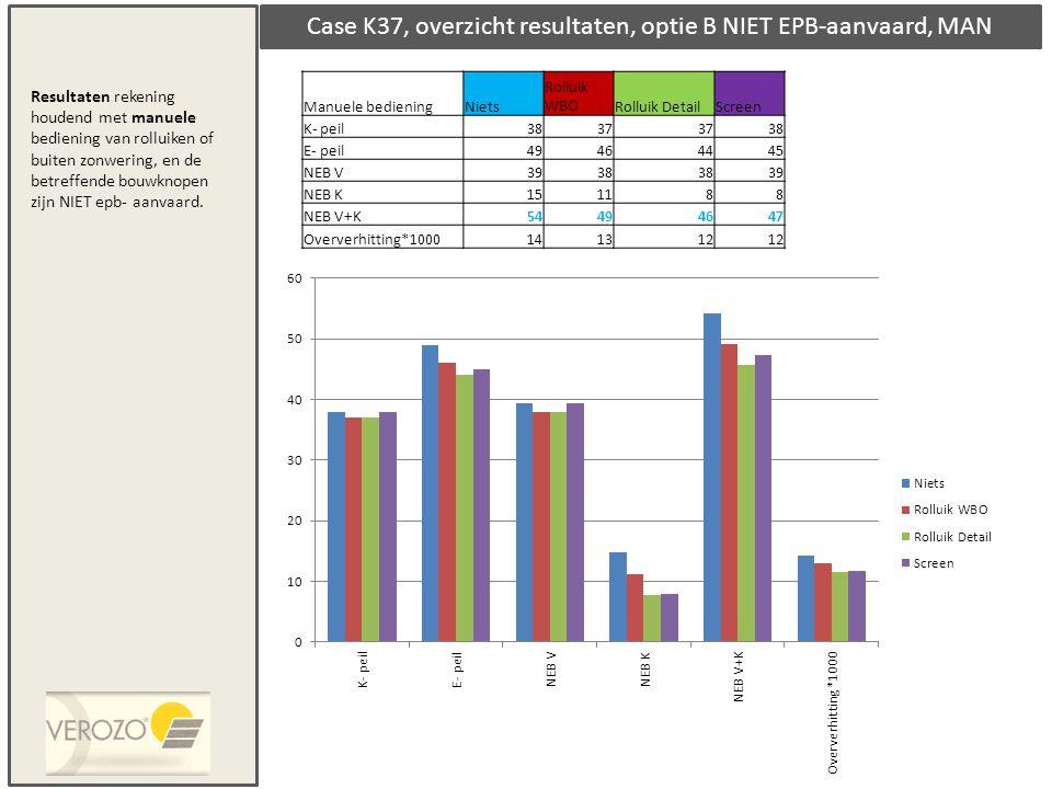 Case K37, overzicht resultaten, optie B NIET EPB-aanvaard, MAN Manuele bedieningNiets Rolluik WBORolluik DetailScreen K- peil3837 38 E- peil49464445 N