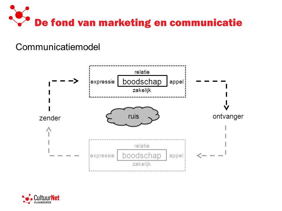De fond van marketing en communicatie Communicatiemodel appel boodschap expressie zakelijk relatie ontvanger zender ruis appel boodschap expressie zak