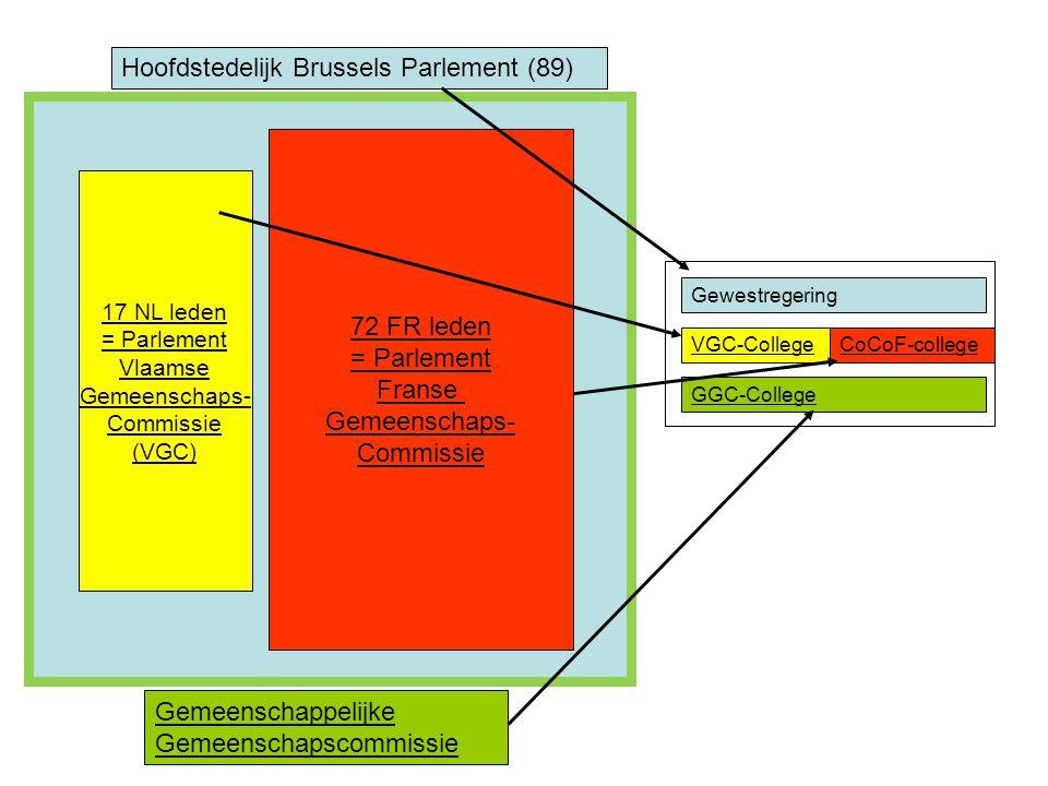 17 NL leden = Parlement Vlaamse Gemeenschaps- Commissie (VGC) 72 FR leden = Parlement Franse Gemeenschaps- Commissie Hoofdstedelijk Brussels Parlement