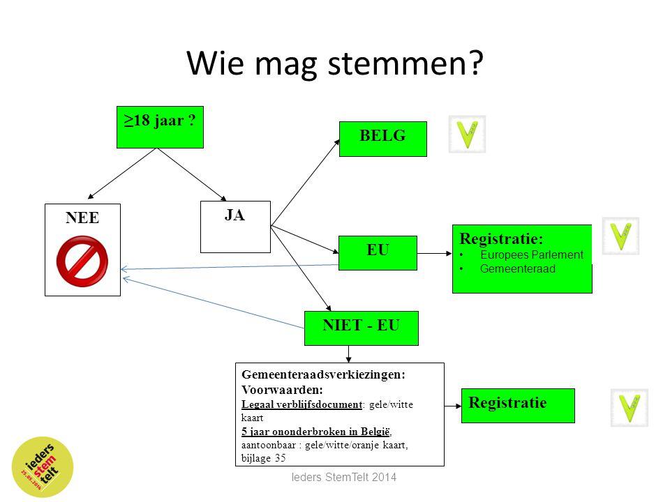 Wie mag stemmen? JA BELG EU Registratie: •Europees Parlement •Gemeenteraad NIET - EU Gemeenteraadsverkiezingen: Voorwaarden: Legaal verblijfsdocument: