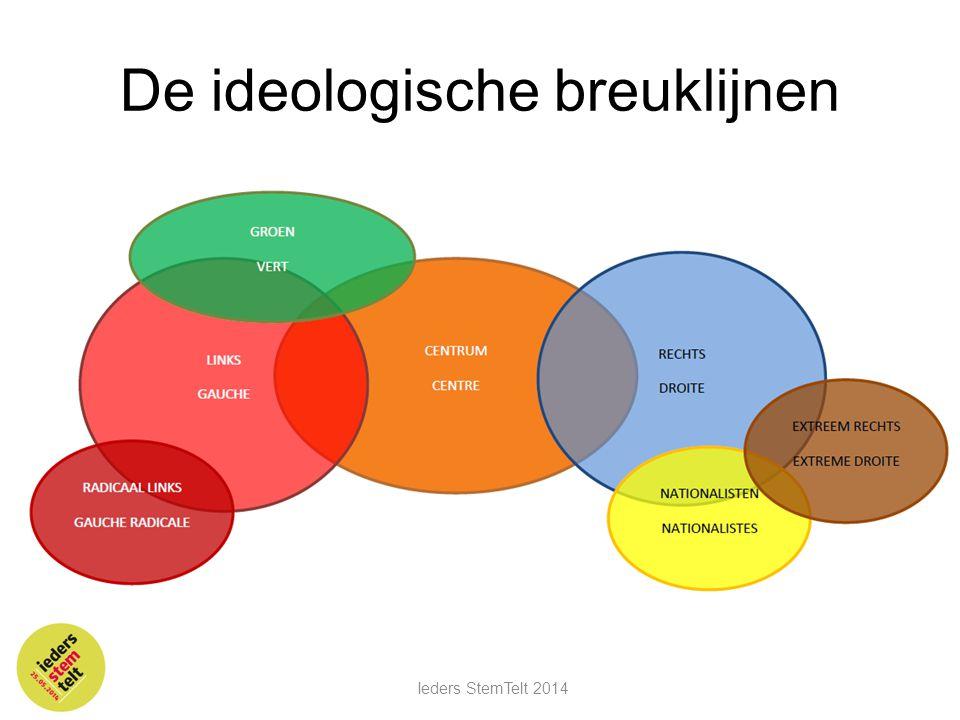 De ideologische breuklijnen Ieders StemTelt 2014