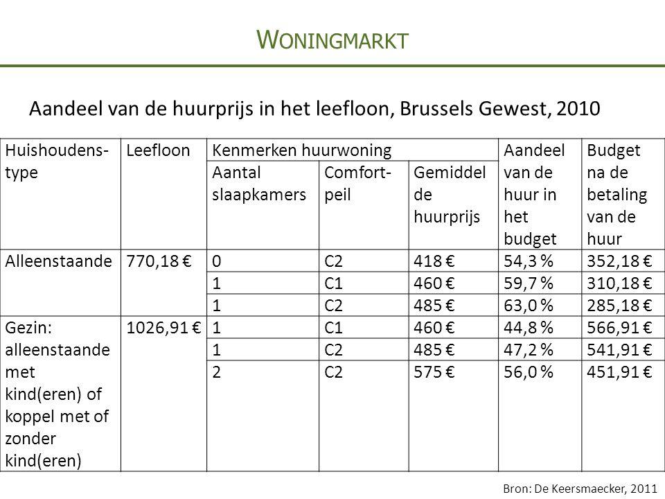 W ONINGMARKT Huishoudens- type LeefloonKenmerken huurwoningAandeel van de huur in het budget Budget na de betaling van de huur Aantal slaapkamers Comfort- peil Gemiddel de huurprijs Alleenstaande770,18 €0C2418 €54,3 %352,18 € 1C1460 €59,7 %310,18 € 1C2485 €63,0 %285,18 € Gezin: alleenstaande met kind(eren) of koppel met of zonder kind(eren) 1026,91 €1C1460 €44,8 %566,91 € 1C2485 €47,2 %541,91 € 2C2575 €56,0 %451,91 € Aandeel van de huurprijs in het leefloon, Brussels Gewest, 2010 Bron: De Keersmaecker, 2011