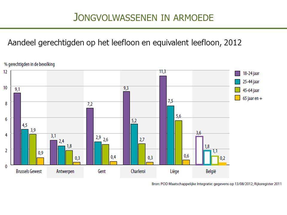 J ONGVOLWASSENEN IN ARMOEDE Aandeel gerechtigden op het leefloon en equivalent leefloon, 2012