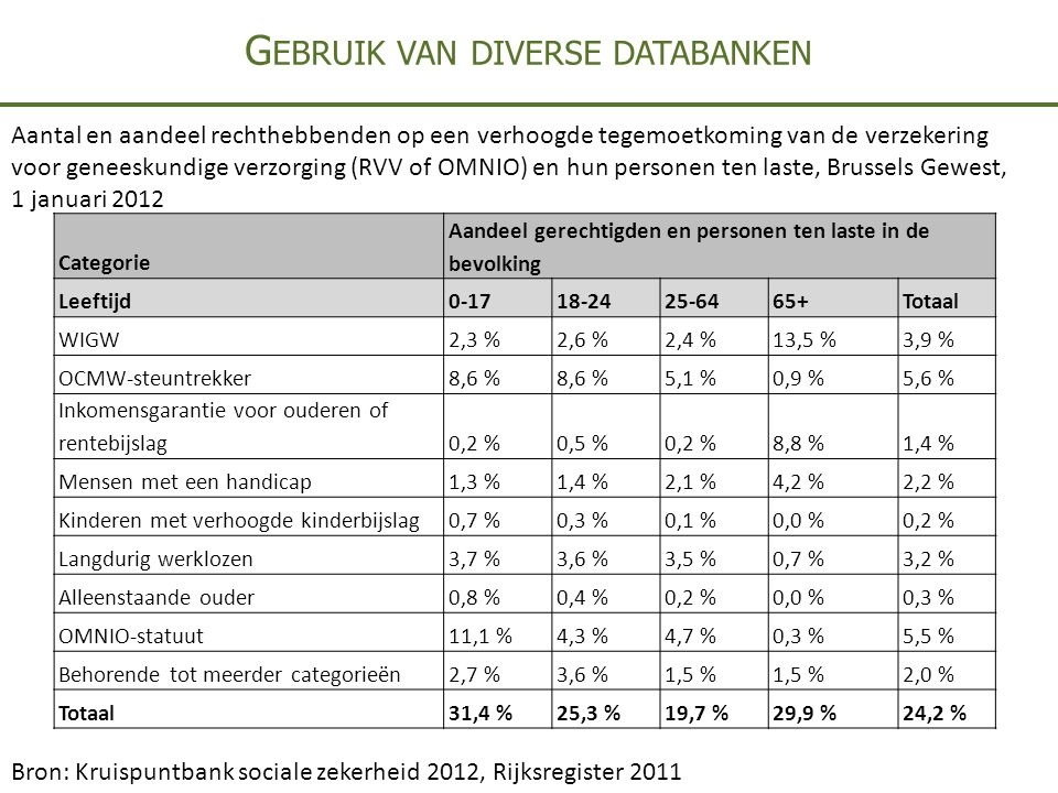 G EBRUIK VAN DIVERSE DATABANKEN Categorie Aandeel gerechtigden en personen ten laste in de bevolking Leeftijd0-1718-2425-6465+Totaal WIGW2,3 %2,6 %2,4 %13,5 %3,9 % OCMW-steuntrekker8,6 % 5,1 %0,9 %5,6 % Inkomensgarantie voor ouderen of rentebijslag0,2 %0,5 %0,2 %8,8 %1,4 % Mensen met een handicap1,3 %1,4 %2,1 %4,2 %2,2 % Kinderen met verhoogde kinderbijslag0,7 %0,3 %0,1 %0,0 %0,2 % Langdurig werklozen3,7 %3,6 %3,5 %0,7 %3,2 % Alleenstaande ouder0,8 %0,4 %0,2 %0,0 %0,3 % OMNIO-statuut11,1 %4,3 %4,7 %0,3 %5,5 % Behorende tot meerder categorieën2,7 %3,6 %1,5 % 2,0 % Totaal31,4 %25,3 %19,7 %29,9 %24,2 % Aantal en aandeel rechthebbenden op een verhoogde tegemoetkoming van de verzekering voor geneeskundige verzorging (RVV of OMNIO) en hun personen ten laste, Brussels Gewest, 1 januari 2012 Bron: Kruispuntbank sociale zekerheid 2012, Rijksregister 2011