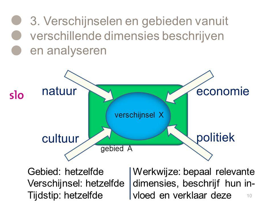 3. Verschijnselen en gebieden vanuit verschillende dimensies beschrijven en analyseren 10 natuur cultuur politiek economie verschijnsel X Werkwijze: b