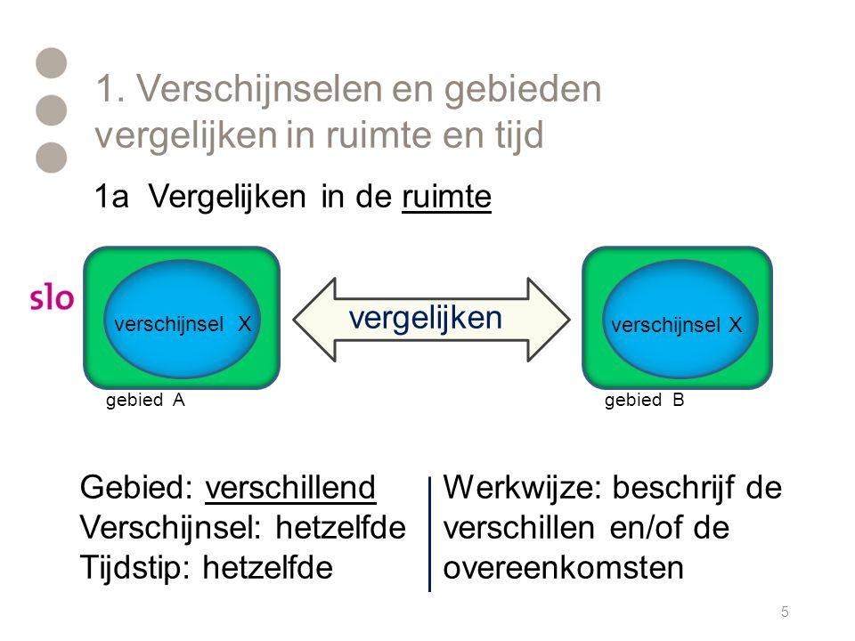 1. Verschijnselen en gebieden vergelijken in ruimte en tijd 5 gebied A gebied B vergelijken verschijnsel X Gebied: verschillend Verschijnsel: hetzelfd