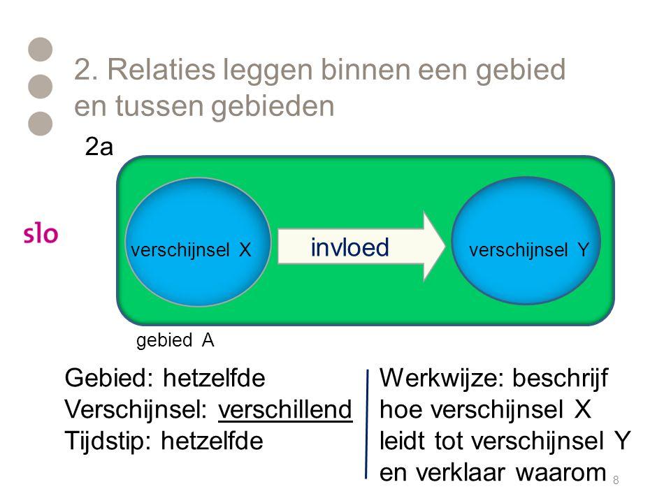 2. Relaties leggen binnen een gebied en tussen gebieden 8 verschijnsel Y gebied A Werkwijze: beschrijf hoe verschijnsel X leidt tot verschijnsel Y en