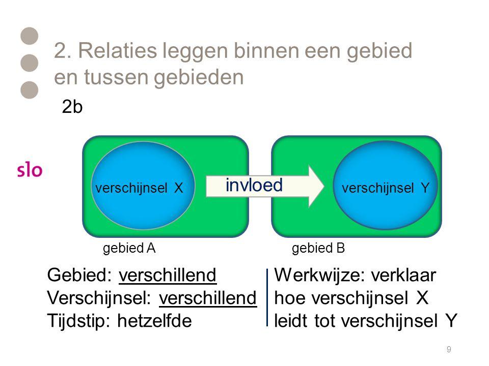 2. Relaties leggen binnen een gebied en tussen gebieden 9 Werkwijze: verklaar hoe verschijnsel X leidt tot verschijnsel Y Gebied: verschillend Verschi