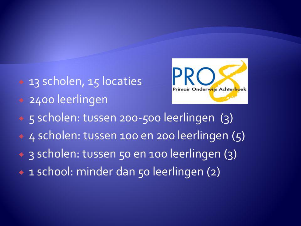  13 scholen, 15 locaties  2400 leerlingen  5 scholen: tussen 200-500 leerlingen (3)  4 scholen: tussen 100 en 200 leerlingen (5)  3 scholen: tussen 50 en 100 leerlingen (3)  1 school: minder dan 50 leerlingen (2)