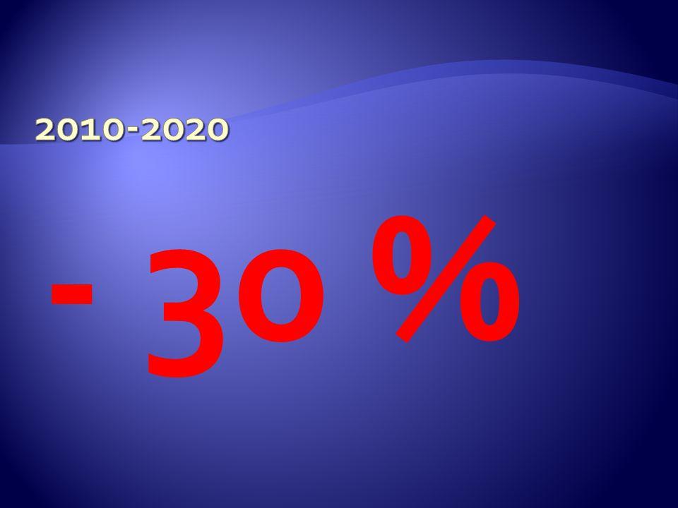 2015- 2016 2016- 2017 2017- 2018 2018- 2019 2019- 2020 100%80%60%40%20%