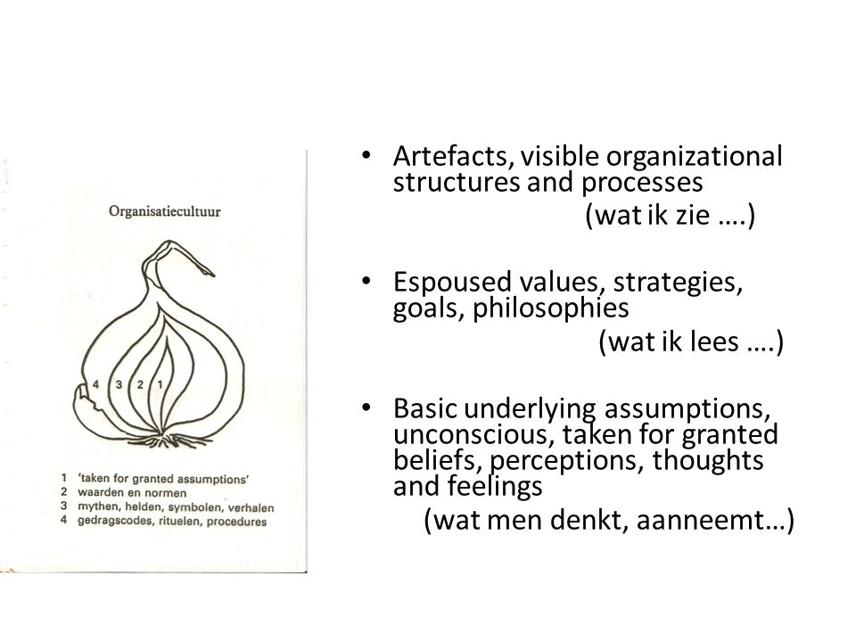 • Artefacts, visible organizational structures and processes (wat ik zie ….) • Espoused values, strategies, goals, philosophies (wat ik lees ….) • Bas