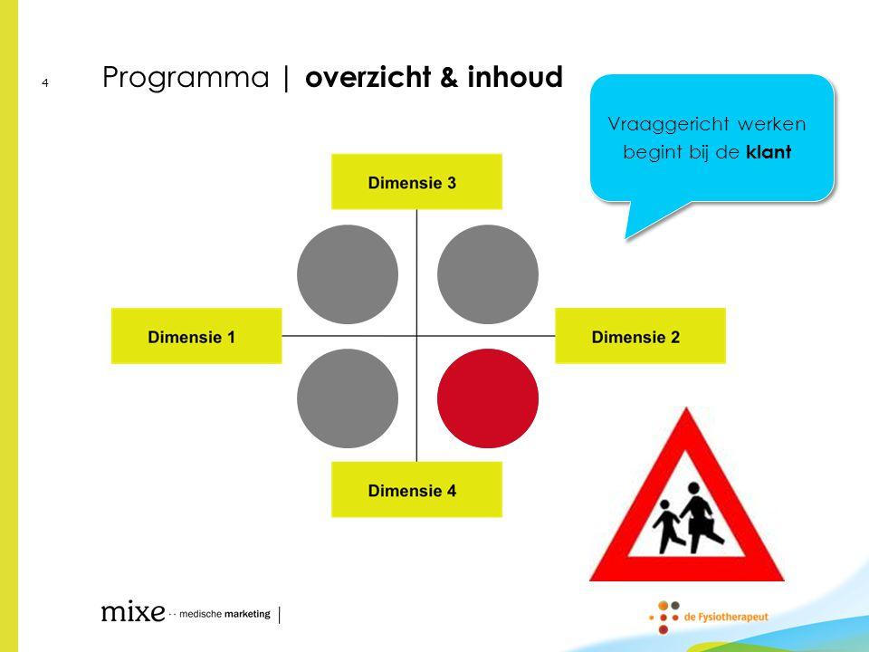 Programma | overzicht & inhoud 5 Businessmodel bepaalt haalbaarheid en aantrekkelijkheid – nu en in de toekomst