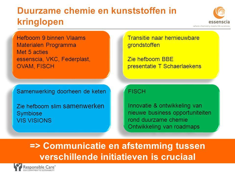 Duurzame chemie en kunststoffen in kringlopen Hefboom 9 binnen Vlaams Materialen Programma Met 5 acties essenscia, VKC, Federplast, OVAM, FISCH Hefboo