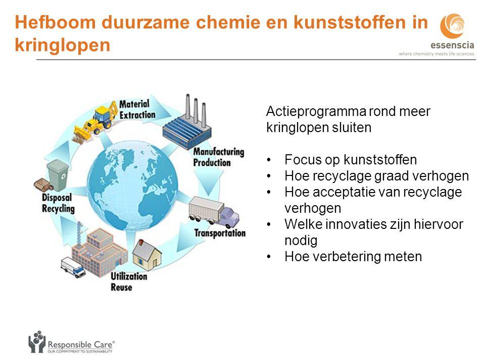 Hefboom duurzame chemie en kunststoffen in kringlopen Actieprogramma rond meer kringlopen sluiten •Focus op kunststoffen •Hoe recyclage graad verhogen