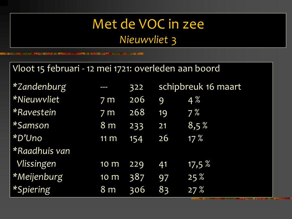 Met de VOC in zee Nieuwvliet 3 Vloot 15 februari - 12 mei 1721: overleden aan boord *Zandenburg---322schipbreuk 16 maart *Nieuwvliet7 m20694 % *Ravestein7 m268197 % *Samson8 m233218,5 % *D'Uno11 m1542617 % *Raadhuis van Vlissingen10 m2294117,5 % *Meijenburg10 m3879725 % *Spiering8 m3068327 %