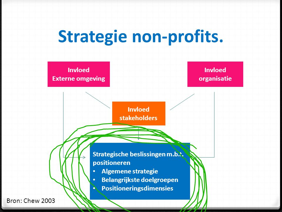 Strategie non-profits.