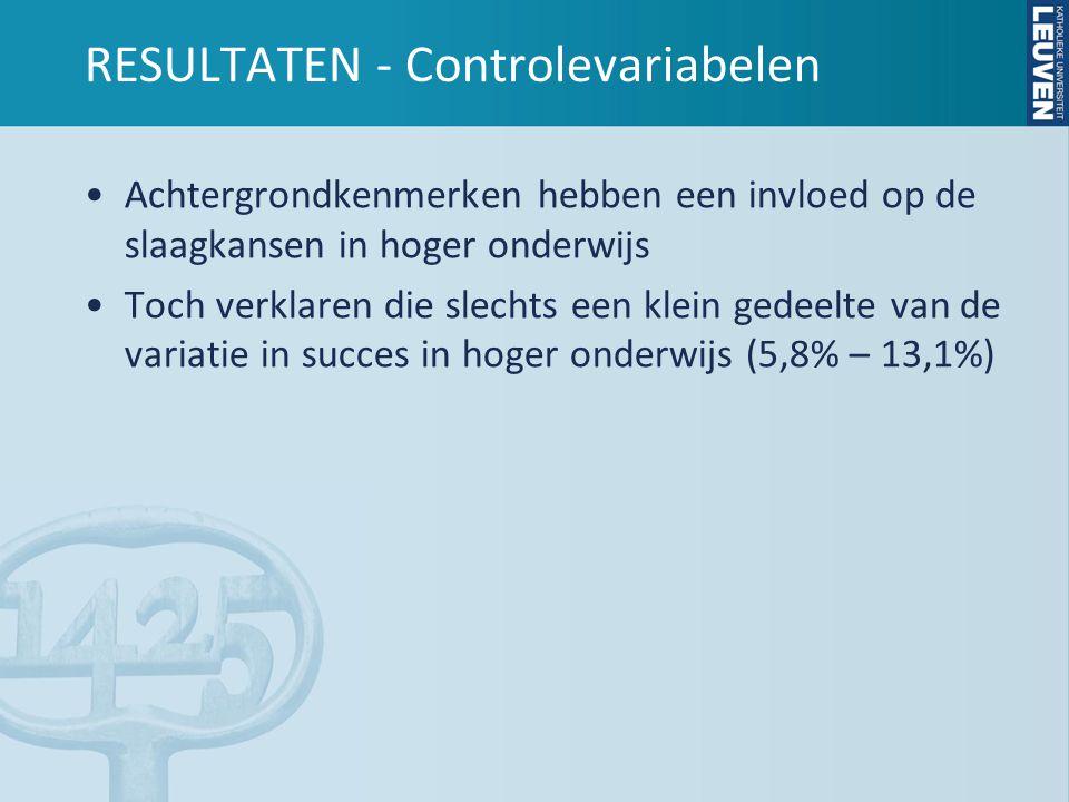 RESULTATEN - Controlevariabelen •Achtergrondkenmerken hebben een invloed op de slaagkansen in hoger onderwijs •Toch verklaren die slechts een klein gedeelte van de variatie in succes in hoger onderwijs (5,8% – 13,1%)