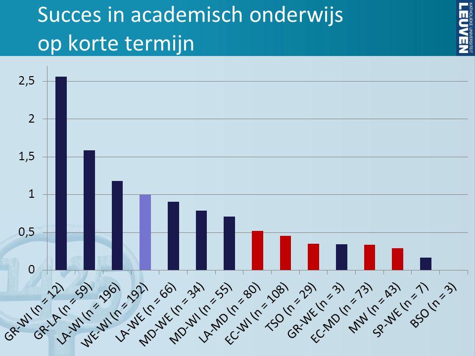 Succes in academisch onderwijs op korte termijn