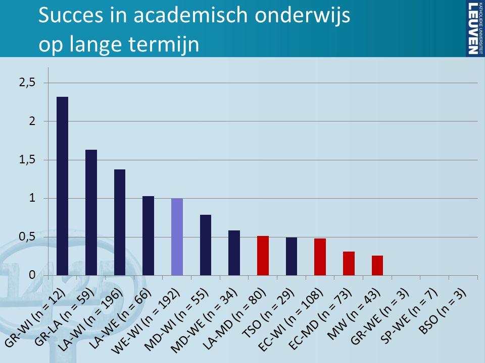 Succes in academisch onderwijs op lange termijn