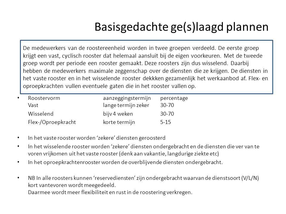 Basisgedachte ge(s)laagd plannen • Roostervormaanzeggingstermijnpercentage Vastlange termijn zeker30-70 Wisselendbijv 4 weken30-70 Flex-/Oproepkrachtk