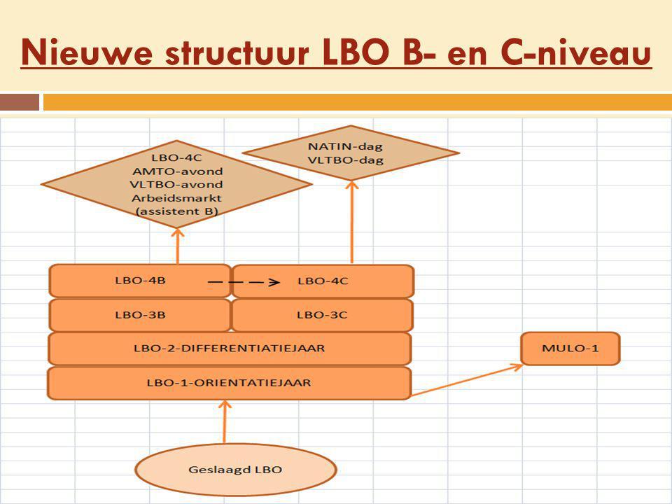 Nieuwe structuur LBO B- en C-niveau