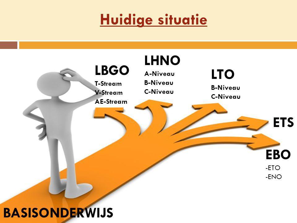 EBO -ETO -ENO ETS LHNO A-Niveau B-Niveau C-Niveau LTO B-Niveau C-Niveau LBGO T-Stream V-Stream AE-Stream BASISONDERWIJS Huidige situatie