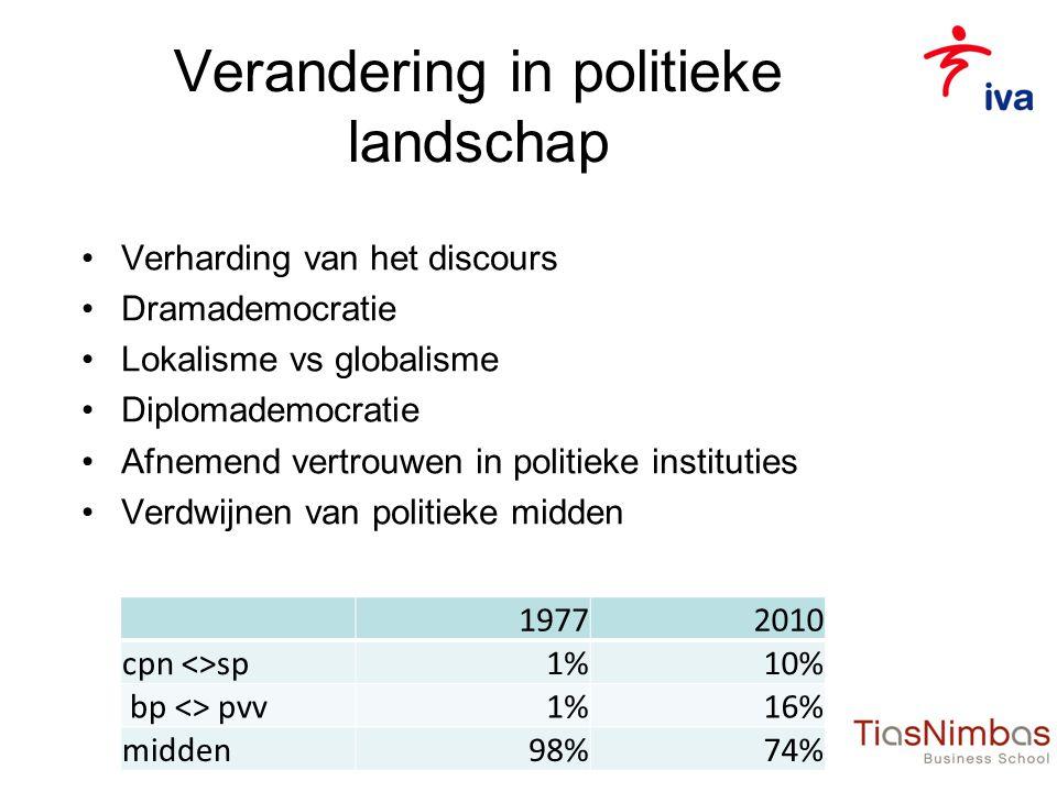 Verandering in politieke landschap •Verharding van het discours •Dramademocratie •Lokalisme vs globalisme •Diplomademocratie •Afnemend vertrouwen in politieke instituties •Verdwijnen van politieke midden 19772010 cpn <>sp1%10% bp <> pvv1%16% midden98%74%