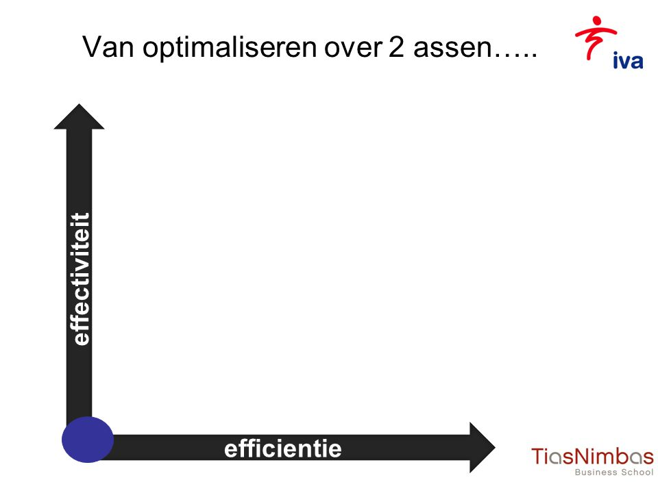Van optimaliseren over 2 assen….. efficientie effectiviteit