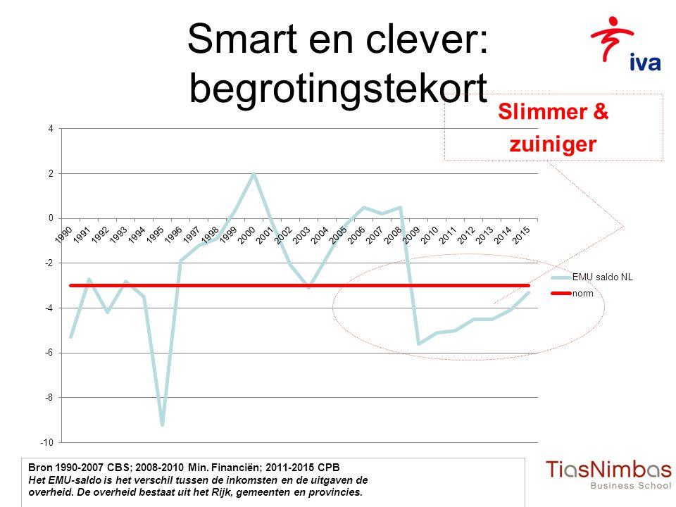 Smart en clever: begrotingstekort Slimmer & zuiniger Bron 1990-2007 CBS; 2008-2010 Min.