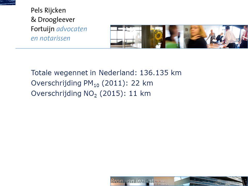 Totale wegennet in Nederland: 136.135 km Overschrijding PM 10 (2011): 22 km Overschrijding NO 2 (2015): 11 km