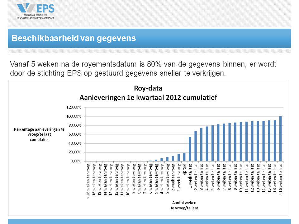 Beschikbaarheid van gegevens Vanaf 5 weken na de royementsdatum is 80% van de gegevens binnen, er wordt door de stichting EPS op gestuurd gegevens sneller te verkrijgen.