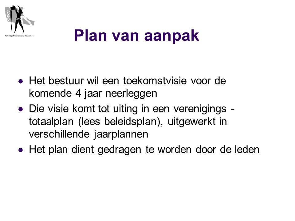Plan van aanpak(vervolg)  Een afzonderlijk jaarplan uit het meerjarenplan  Het vormen van een 7-tal commissies b.v.
